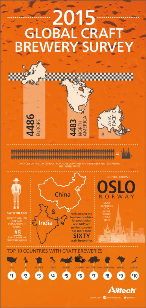 2015-Global-Craft-Brewery-Survey